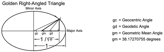 Golden Right-Angled Triangle
